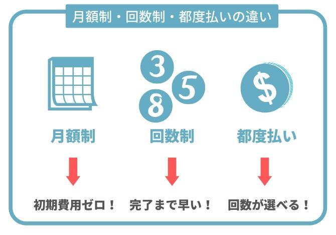 月額制と回数制と都度払いの違い