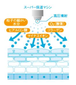 スーパー保湿マシンの効果
