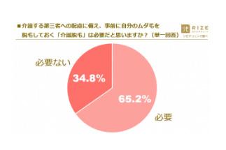 介護経験者の6割以上(65.2%)が「介護に備えた介護脱毛は必要