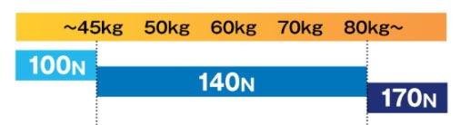 体重ごとに目安となる硬さが紹介