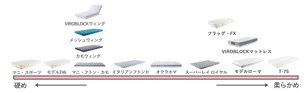 マニフレックスサイズ表