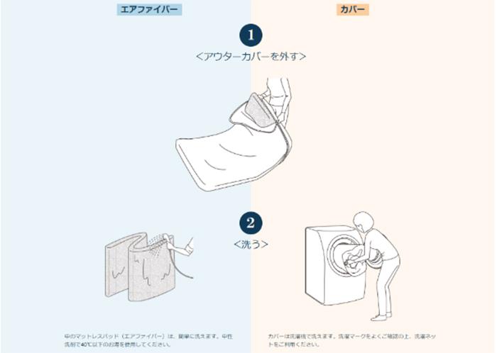 カバーも中芯のエアファイバーも家庭で洗うことができます。