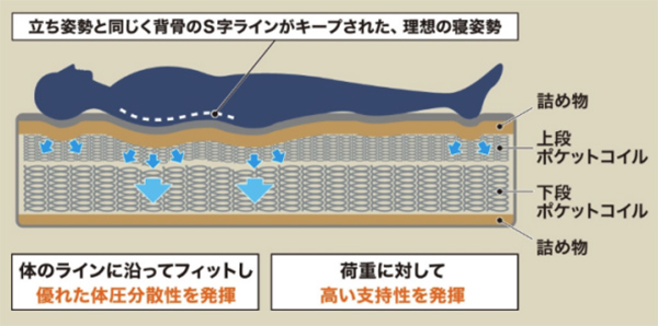 コイル の層を重ねる構造