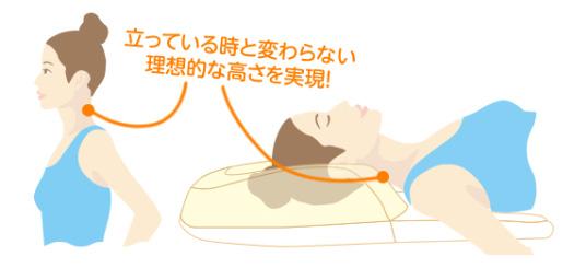 3つの工夫で無理ない寝返りが可能