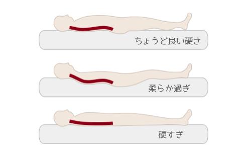 自然な寝姿勢を保って眠るためには、敷布団に適度な硬さが