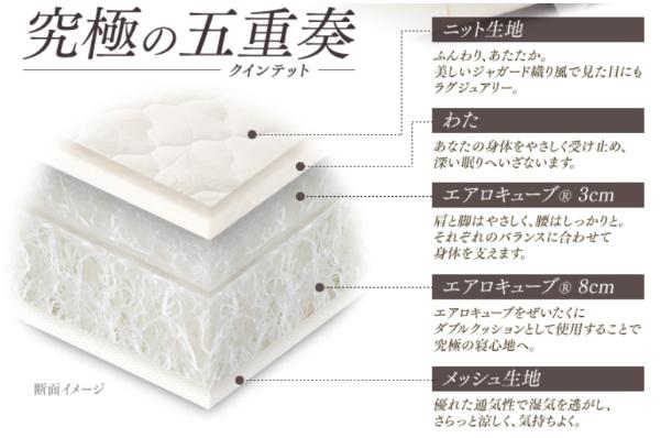 3cmと8cmのエアロキューブ®を使用した2層構造