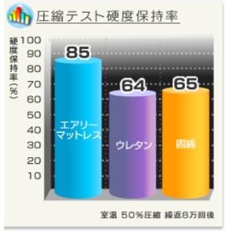 圧縮テストの結果は、高度保持率85%