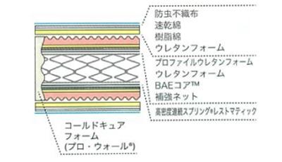 CL-BAE-AG SPLの詰め物