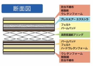 スプリングには、高密度連続スプリング「レストマティックスプリング」を使用