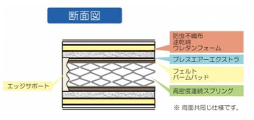 RH-BAE-SPL(ブレスエアーエクストラ)は、フランスベッドが開発した「コンプル」というエッジサポートを採用