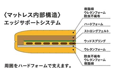 ウッドスプリングとウレタンフォームを使用していて、背上げ60度、脚上げ30度までリクライニングが可能