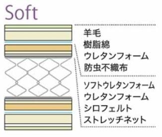 ナノ テンプ サーモ(Nano T.Thermo)を使用し、質の良い睡眠をとることが期待できるマットレス