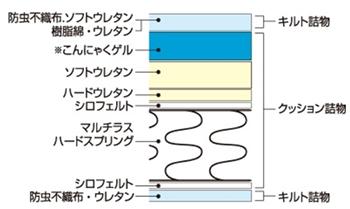 マルチラスハードスプリングの上に、ソフトウレタンやハードウレタン、こんにゃくゲルを使用