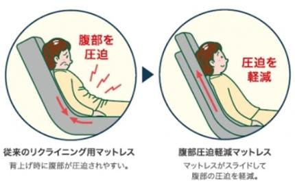 従来のリクライニング用マットレスでは背もたれ部分を起こす際に腹部が圧迫されやすい