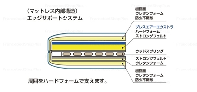 RP-2000BAEの詰め物