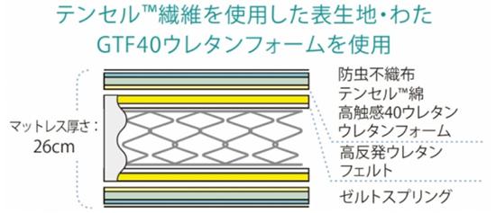 TC-PW-SPLは、ゼルトスプリングとテンセルTM綿、高触感40ウレタン、高反発ウレタンを使用したマットレス
