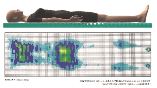 横になったときに体を優しく包み込む感覚を体感できます