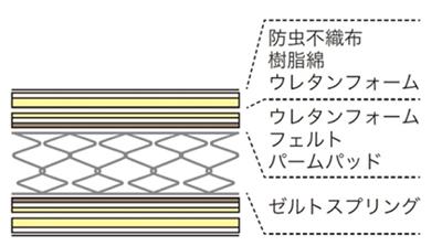 マットレスの側面には通気孔が設けられているため、マットレス内部に湿気がたまりません