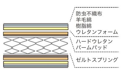 側面に通気孔が設けられているため、マットレス内部に湿気がたまりません