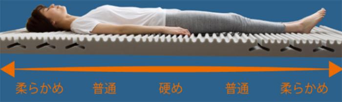 身体の圧迫感が緩和される性能のあるマットレス