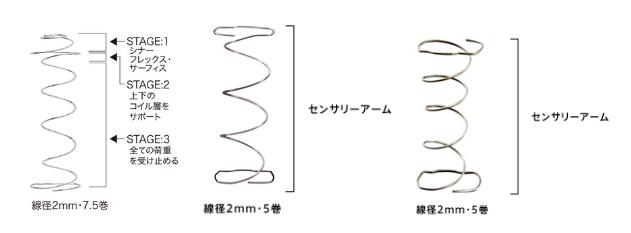 左から「Searly ReST コイル」「ポスチャーテックコイル」「タイタニウムコイル」