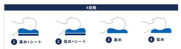 まず、枕の向きを変えての高めと低め、そして、高さ調整シートをプラスしての高めと低めの4段