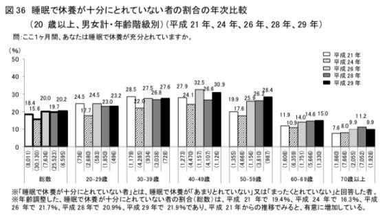 睡眠負債を抱える日本人の数も増加し続けている