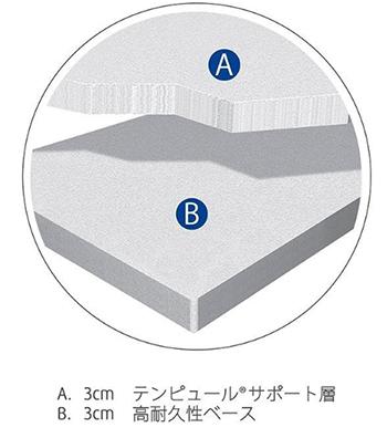 フトンシンプルは3cmの高耐久性ベース層の上に3cmのテンピュール®サポート層を組み合わせた厚さ6cmの構造