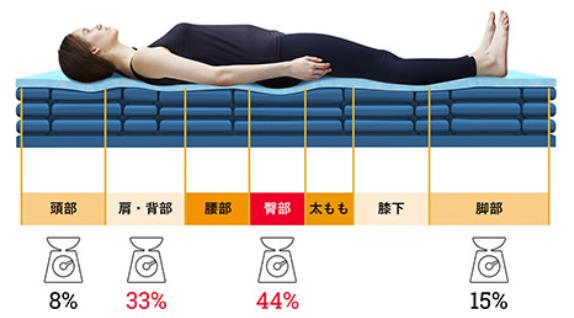 セブンゾーン設計で優れた体圧分散性