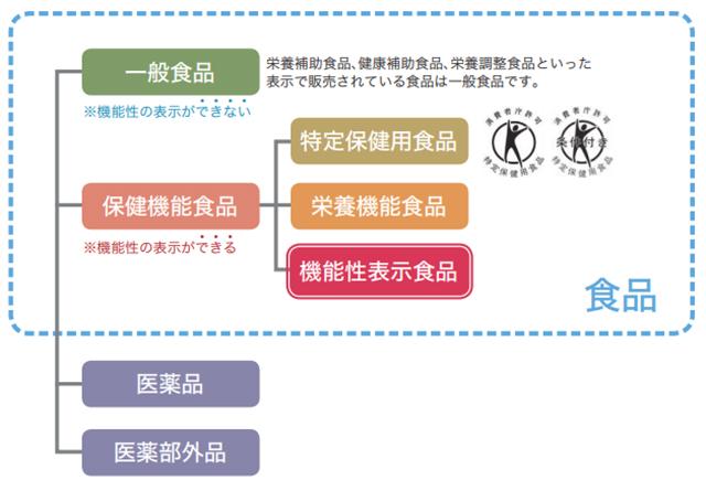 機能性表示食品に指定されているサプリを選ぶ
